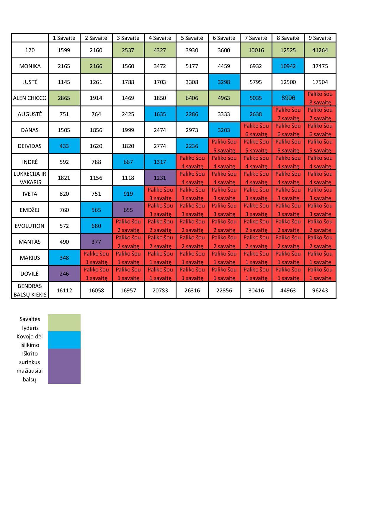 Bendra rezultatu lentele XF5-page-001