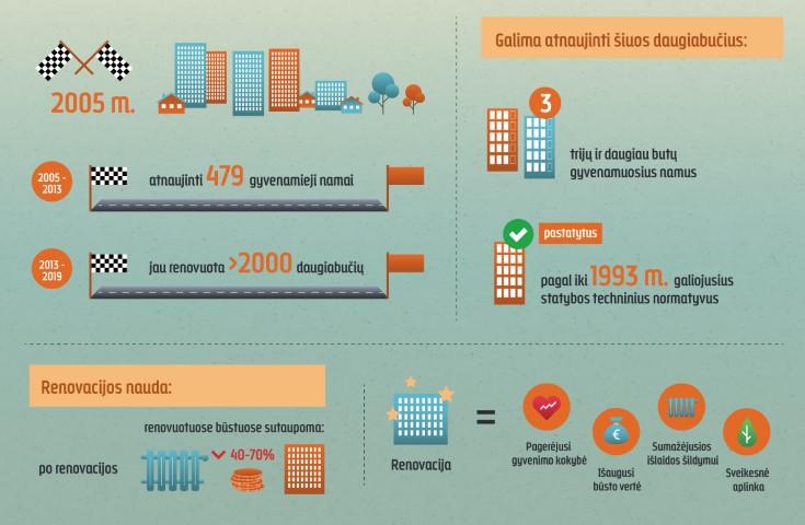 Beta-infografikas-Renovacija 2